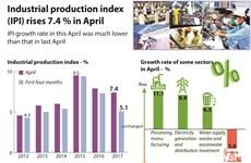 IPI rises 7.4 percent in April
