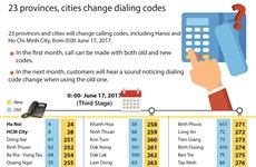 23 provinces, cities change dialing codes
