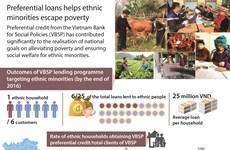 Preferential loans help ethnic minorities escape poverty