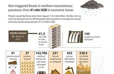 Floods in northern Vietnam cause 41 million USD in damage