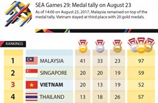 SEA Games 29: Medal tally on August 23