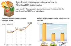 Agro-forestry-fishery exports earn close to 24 billion USD in 8 months