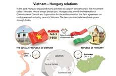 Vietnam - Hungary relations