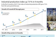 Industrial production index up 7.9 percent in 9 months
