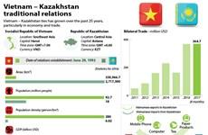Vietnam – Kazakhstan traditional relations
