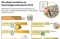 NA adopts resolution on State budget estimate for 2018