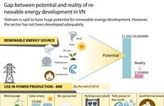 Renewable energy development in Vietnam
