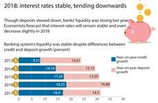 2018: interest rates stable, tending downwards