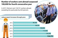 Labour export on the rise