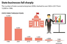 State businesses fall sharply