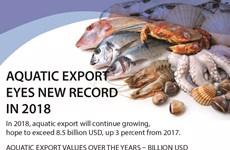 Vietnam: Aquatic export eyes new record in 2018