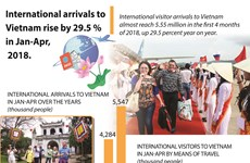 International arrivals to Vietnam rise by 29.5 pct in first 4 months