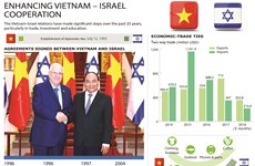 Enhancing Vietnam - Israel cooperation
