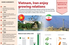 Vietnam, Iran enjoy growing relations