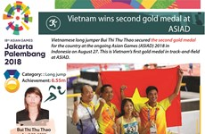 Vietnam wins second gold medal at ASIAD