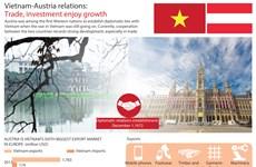 Vietnam-Austria relations: Trade, investment enjoy growth