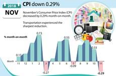 Consumer price index down 0.29%