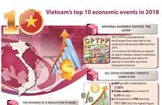 Vietnam's top 10 economic events in 2018