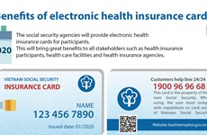 Benefits of electronic health insurance card