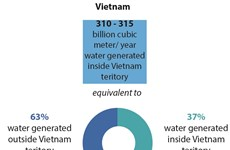 Vietnam promotes int'l cooperation to solve water resource challenges