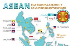 Solutions needed to facilitate export of goods and services to ASEAN