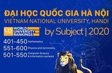 Four Vietnamese universities ranked up in science