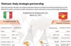 Vietnam - Italy strategic partnership
