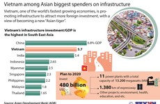 Vietnam among Asian biggest spenders on infrastructure