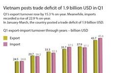 Vietnam posts trade deficit of 1.9 billion USD in Q1