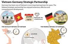 Vietnam-Germany Strategic Partnership