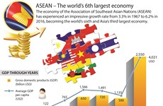 ASEAN – The world's 6th largest economy