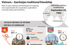 Vietnam – Azerbaijan traditional friendship