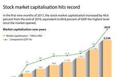 Stock market capitalisation hits record