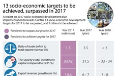 13 socio-economic targets to be achieved, surpassed in 2017