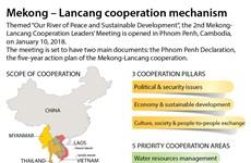 Mekong – Lancang cooperation mechanism