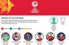 Heroes of U23 Vietnam