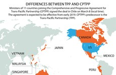 Differences between TPP and CPTPP