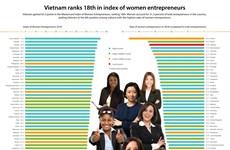 Vietnam ranks 18th in index of women entrepreneurs