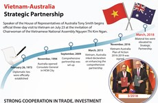 Vietnam-Australia Strategic Partnership