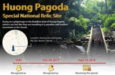 Huong Pagoda – Special National Relic Site