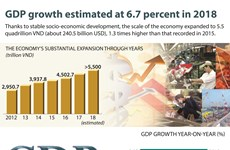 GDP growth estimated at 6.7 percent in 2018