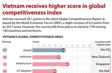 Vietnam receives higher score in global competitiveness index