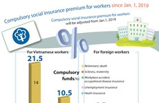 Compulsory social insurance premium to be adjusted