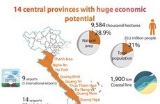 14 central provinces with huge economic potential