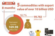 Five commodities with export  value of over 10 billion USD