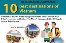 The Mirror recommends 10 best destinations of Vietnam