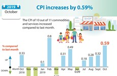 CPI increases by 0.59%