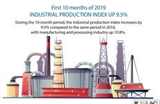 Industrial production increases 9.5%