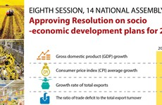 Approving Resolution on socio-economic development plans for 2020
