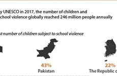 School violence - a global growing problem